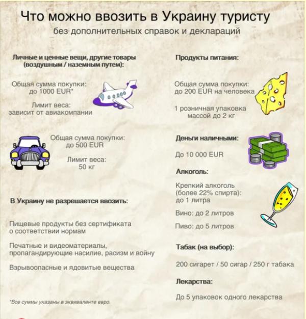 Необходим ли загранпаспорт в Украину для россиян
