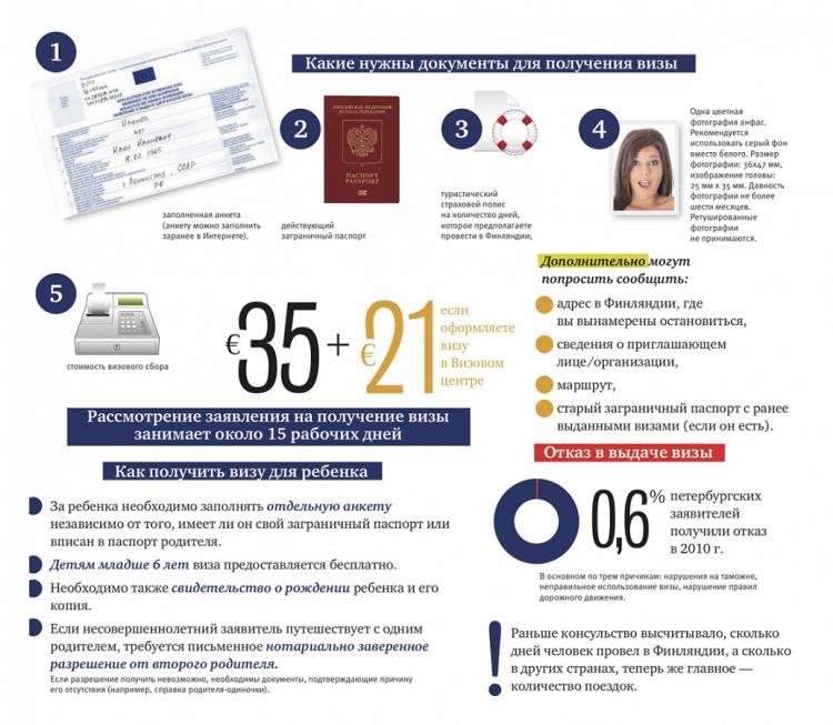 Как получить визу в Финляндию самостоятельно в Москве в 2020 году