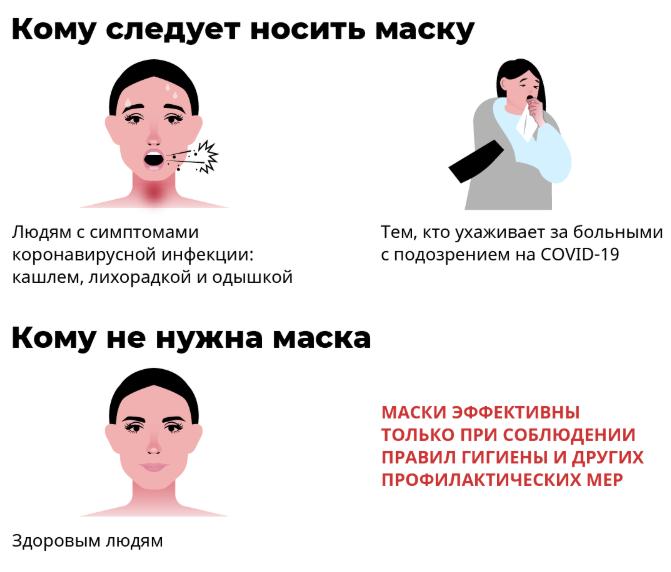 Поможет ли маска от коронавируса здоровому человеку на самом деле