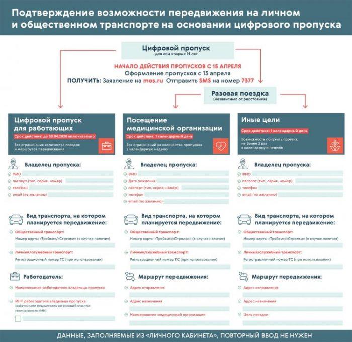 Как получить пропуск по СМС на номер 7377 в Москве