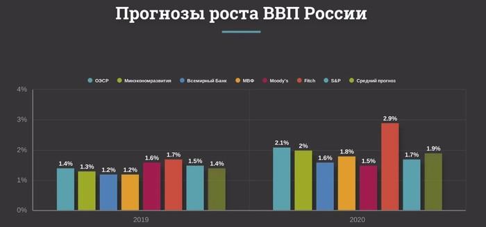 Что будет с экономикой России по мнению экспертов в 2020 году