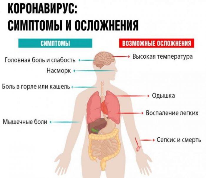 Может ли коронавирус пройти без лечения